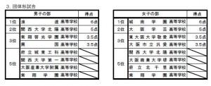 大阪総体得点(2)